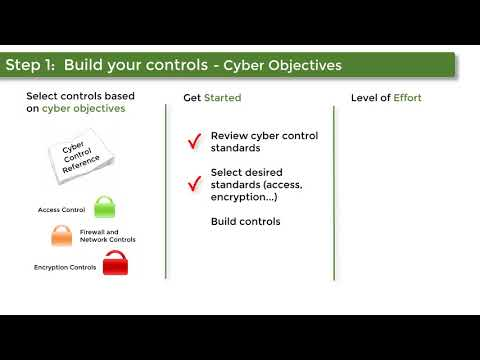 Build cyber controls based on cyber objectives