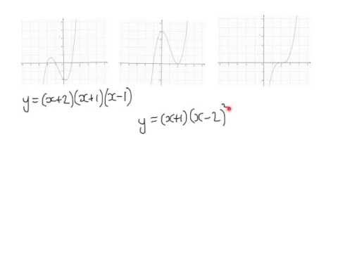 Sketching Cubic Functions