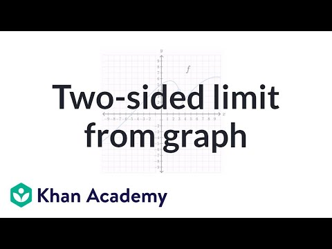 Two-sided limit from graph | Limits | Differential Calculus | Khan Academy