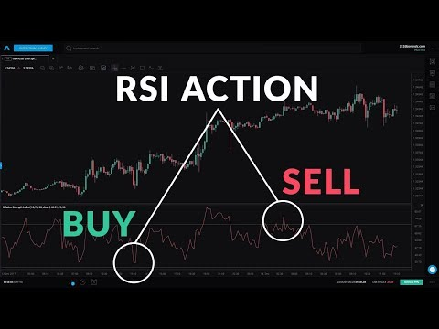 Beginner Guide To the RSI Indicator