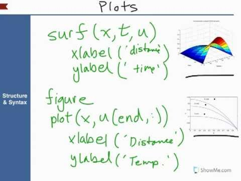 Ch.18 How to Use Matlab's PDEPE Solver