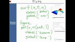 Solving the Heat Diffusion Equation (1D PDE) in Matlab