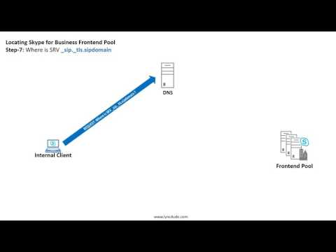 Skype for Business Autodiscovery process