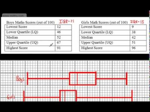 9-1 GCSE Maths - Box Plots - (Box and Whisker) - Edexcel AQA OCR exmas