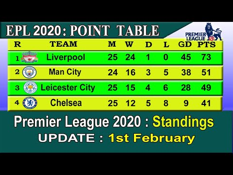 EPL 2020 Point Table today 1st February    English Premier League 2019-20