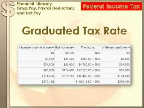 Financial Literacy - Gross Pay, Payroll Deductions, Net Pay: 8th grade math