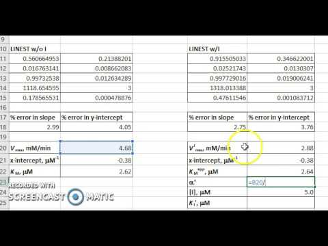 Calculation of Vmax, KM and KI'