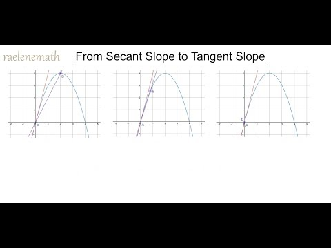 From Secant Slope to Tangent Slope