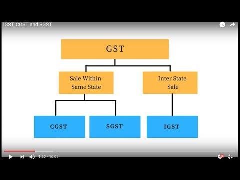 CGST SGST AND IGST