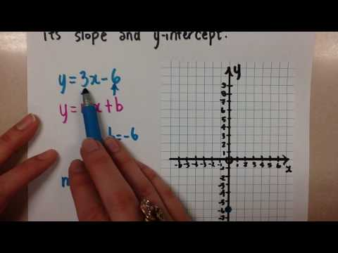 Graphing Lines using Slope and Y-Intercept