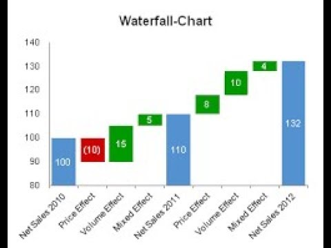 WaterFall Chart In Excel Hindi