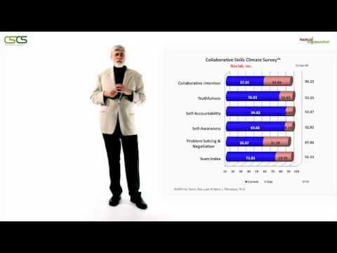 TLT Collaborative Skills Climate Survey™