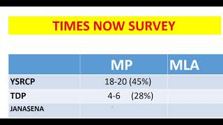 2019 Andhrapradesh Exit Polls Survey results (Times Now)