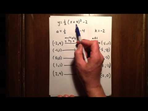 Graphing a quadratic by finding five key points