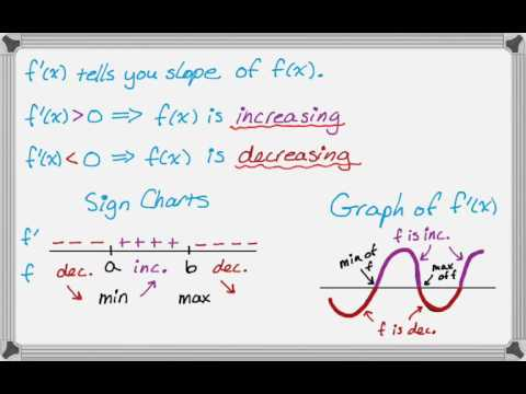 Using the First and Second Derivatives to Graph Function
