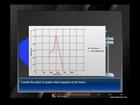 Finding maximum wavelength using Spectrophotometer, animation by OcS (www.octavesim.com)