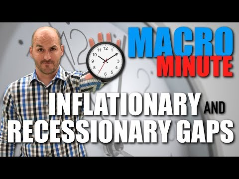 Macro Minute -- Inflationary and Recessionary Gaps