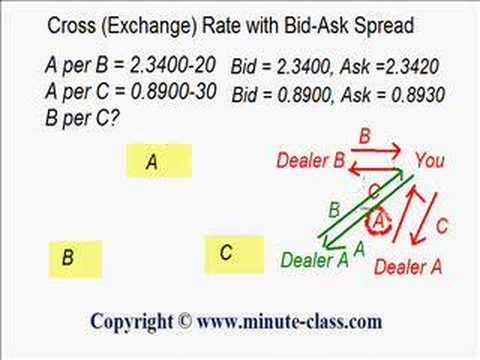 Cross (Exchange) Rate with Bid-Ask Spread