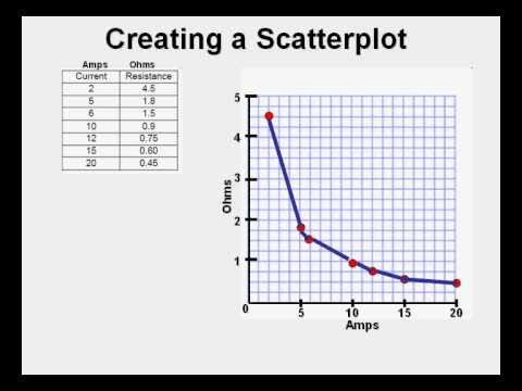 Creating a Scatterplot, the Old Skool Way