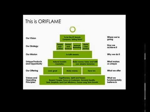 Oriflame Plan Success