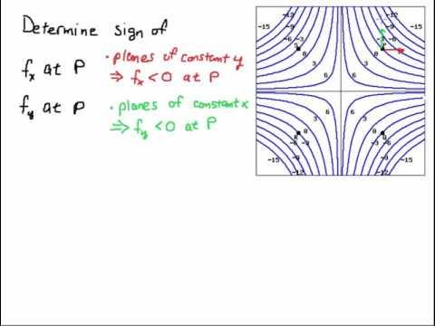 Sign of Partial Derivatives Using Contour Maps