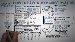 Communication Skills - Deep Conversations