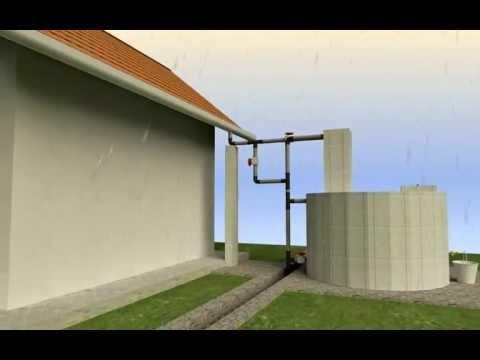 Animation of Rainwater harvesting using