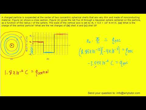 A charged particle is suspended at the center of two concentric spherical