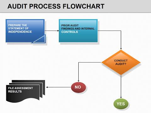 Audit Process Flow PowerPoint Chart - Presentation