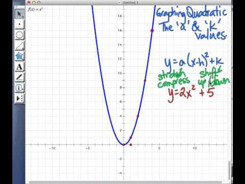 Graphing Parabolas a and k values