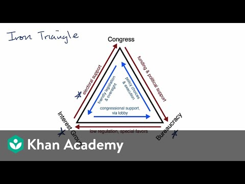 Iron triangles and issue networks