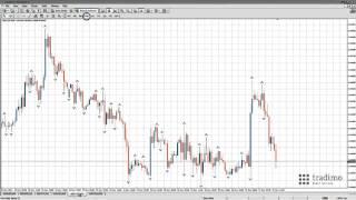 استراتيجية الفوركس للمبتدئين  1/5 : تحديد اتجاه السوق | tradimo