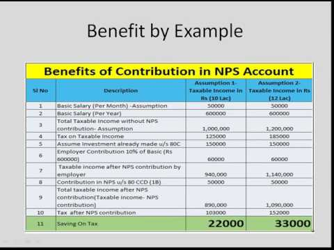 Benefits of Contribution in NPS (National Pension Scheme)