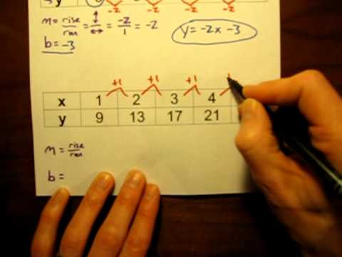 Write a linear equation from a data table.MOV