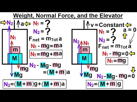 Physics - Mechanics: Newton's Laws Examples (12 of 25) Weight, Normal Force and the Elevator