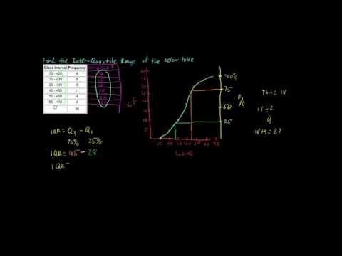 Inter-Quartile Range (IQR) of Grouped Data