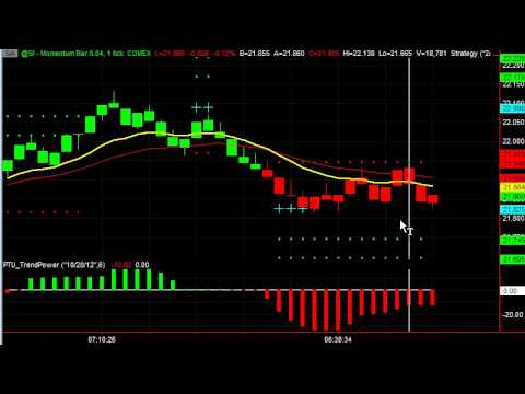 Day Trading the Silver Futures