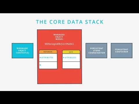 The Core Data Stack, from Udacity's iOS Developer Nanodegree