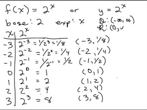 Exponential Functions Intro - Base, Exponent, Domain, Range, Asymptote, Graph