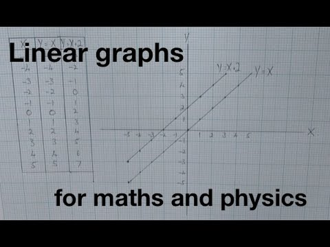 Graphs for Physics and Maths - Linear graphs: from fizzics.org
