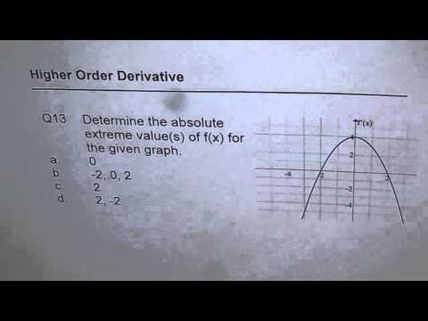 Absolute Extrema From Derivative Graph
