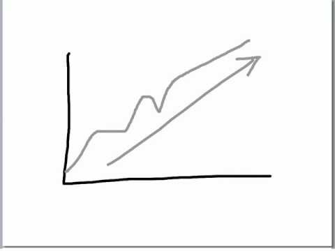 15.4 Interpreting Line Graphs