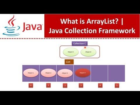 Java : Collection Framework : ArrayList
