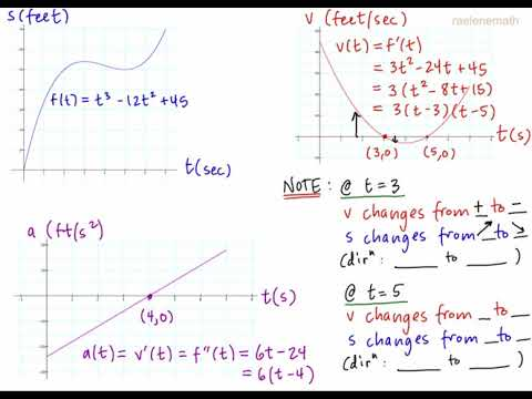 1D Motion as Derivatives and Graphs
