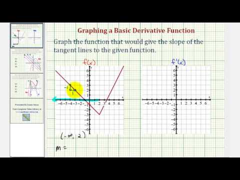 Ex: Sketch the Graph of a Derivative Function Given the Graph of a Function