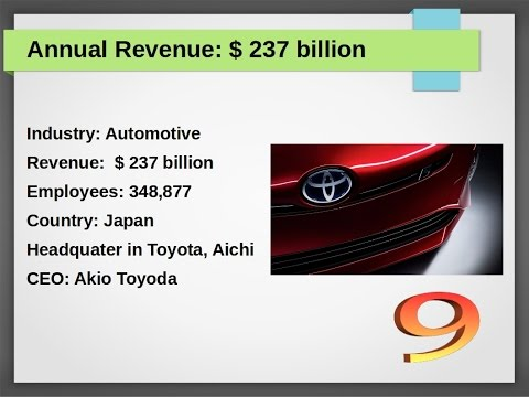 Top 10 Companies of World According to Annual Revenue