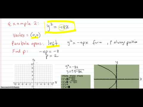 Given an equation of a parabola, graph the parabola using its focus, directrix, and vertex