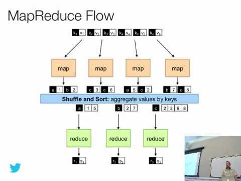 Analyzing Big Data with Twitter - Lecture 3 - Bill Graham: Intro to Hadoop; Hadoop at Twitter