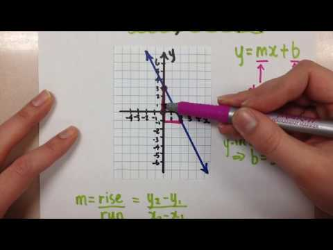 Finding the Equation of a Line in Slope Y-Intercept Form