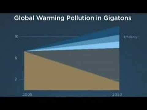 Solving Global Warming in 60 Seconds